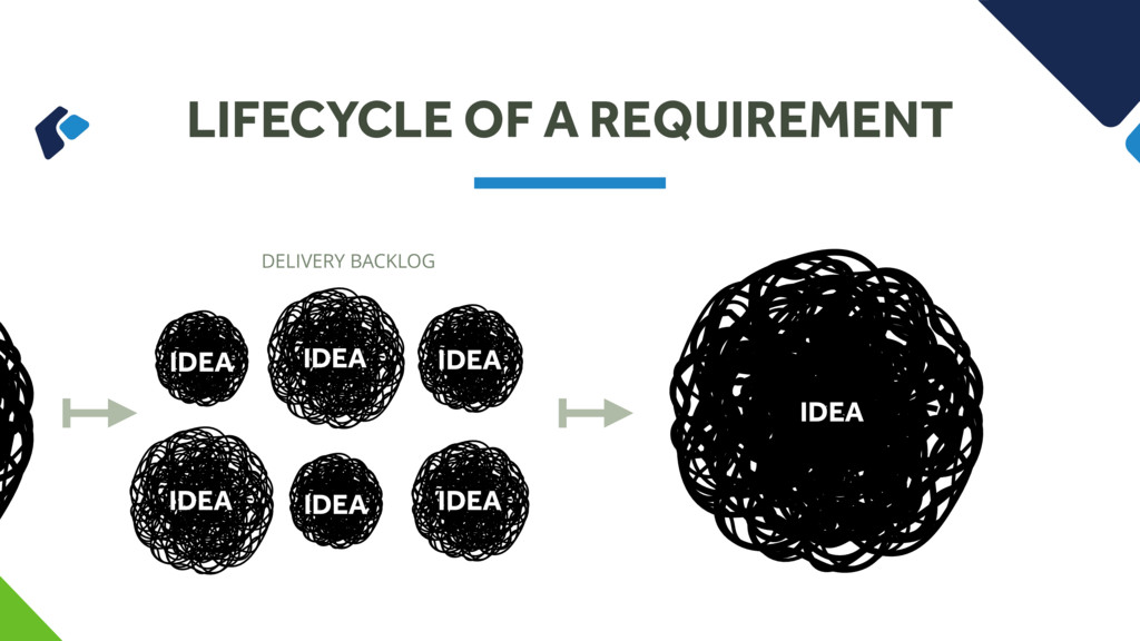 LIFECYCLE OF A REQUIREMENT DELIVERY BACKLOG IDE...