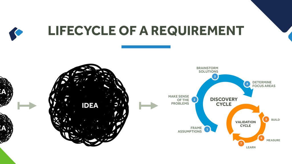 LIFECYCLE OF A REQUIREMENT EA EA FRAME ASSUMPTI...