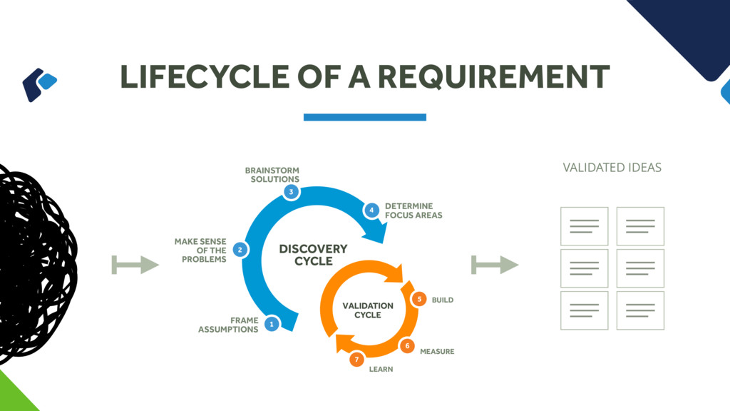 LIFECYCLE OF A REQUIREMENT FRAME ASSUMPTIONS MA...