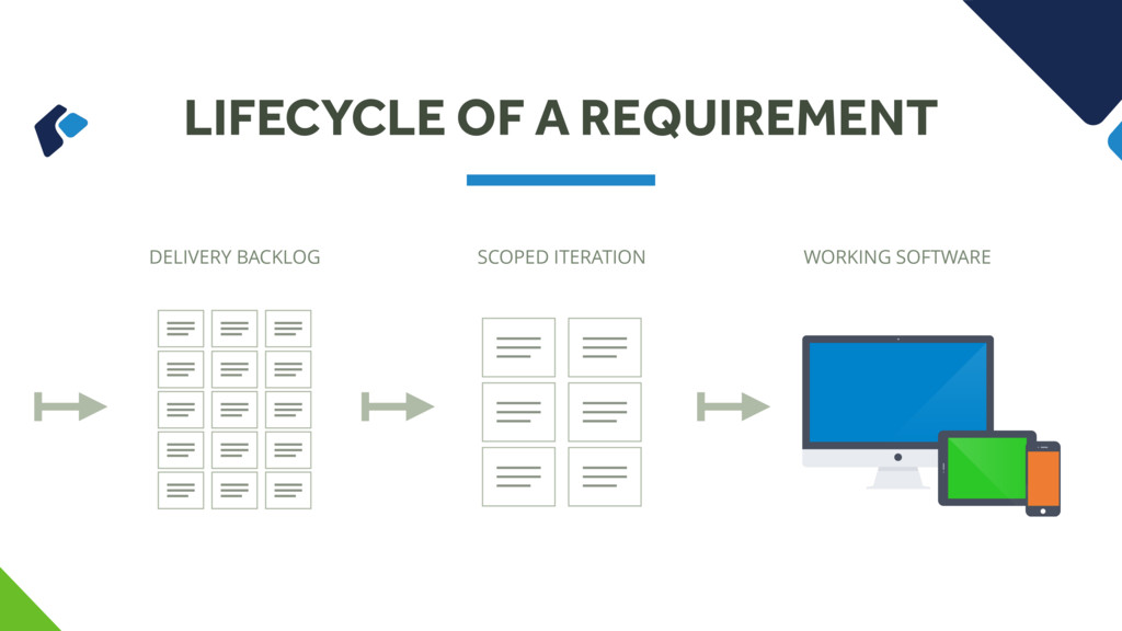 LIFECYCLE OF A REQUIREMENT DELIVERY BACKLOG SCO...