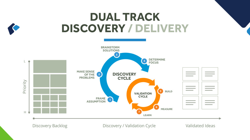 DUAL TRACK DISCOVERY / DELIVERY Discovery Backl...