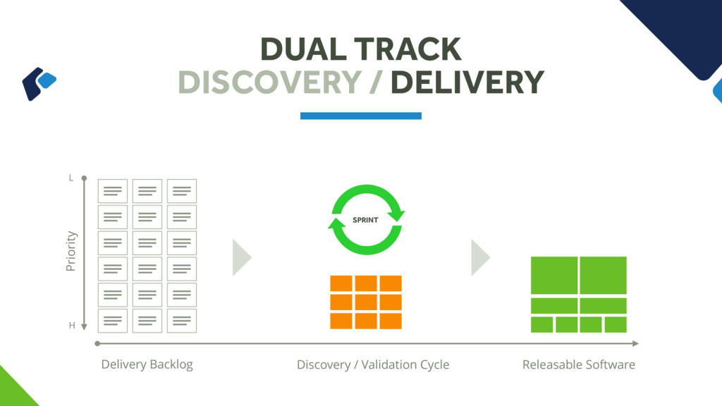 DUAL TRACK DISCOVERY / DELIVERY Delivery Backlo...
