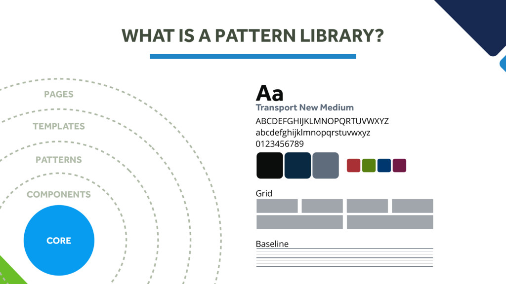 WHAT IS A PATTERN LIBRARY? CORE COMPONENTS PATT...
