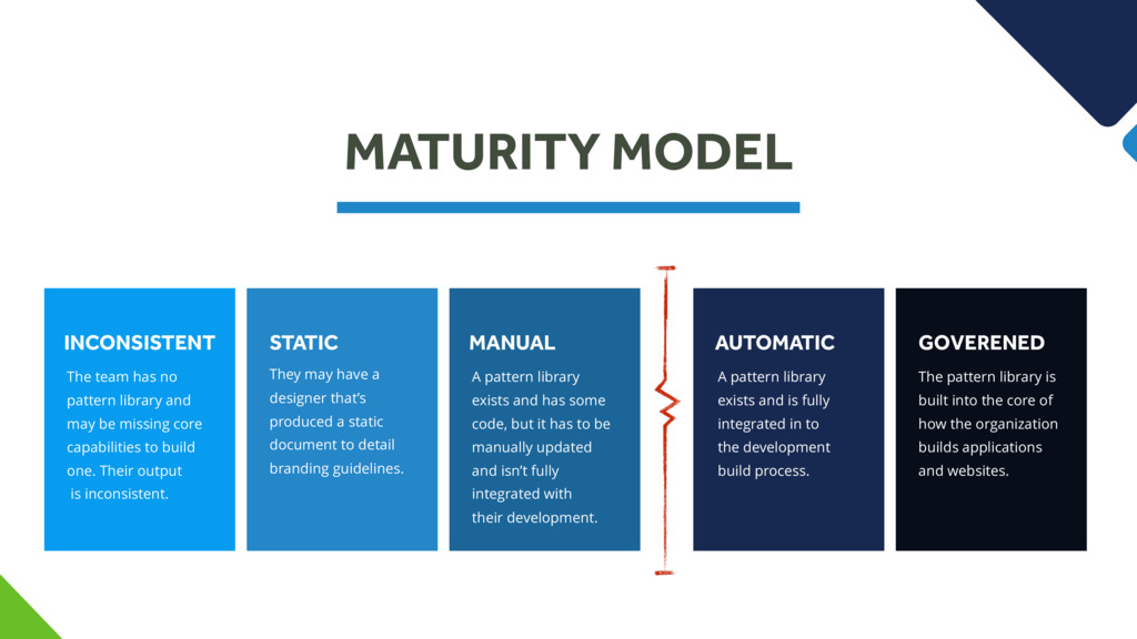 MATURITY MODEL INCONSISTENT The team has no pat...