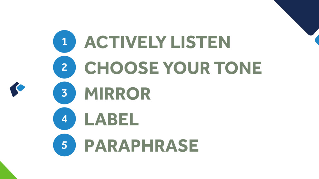 ACTIVELY LISTEN 1 CHOOSE YOUR TONE 2 MIRROR 3 L...