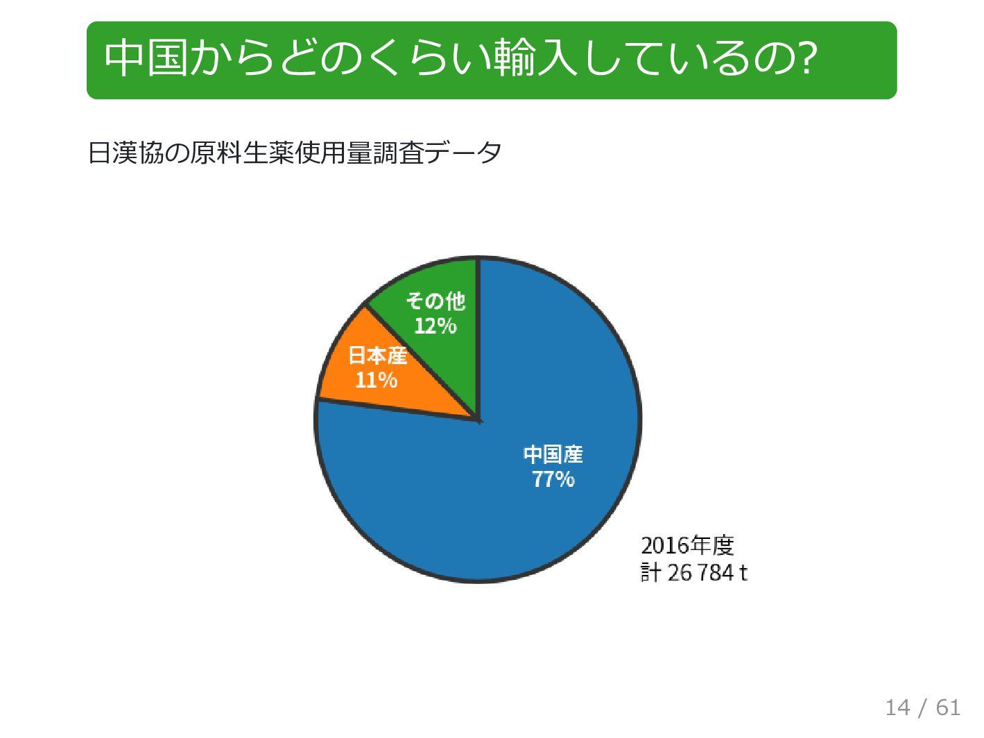 中国からどのくらい輸⼊しているの? ⽇漢協の原料⽣薬使⽤量調査データ 14 / 61