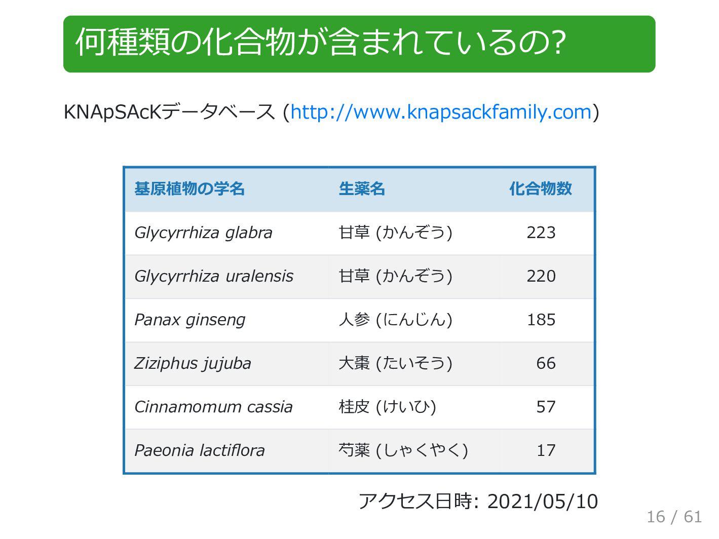 何種類の化合物が含まれているの? KNApSAcKデータベース (http://www.kna...