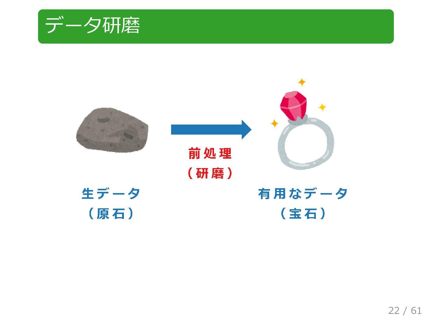 データ研磨 22 / 61