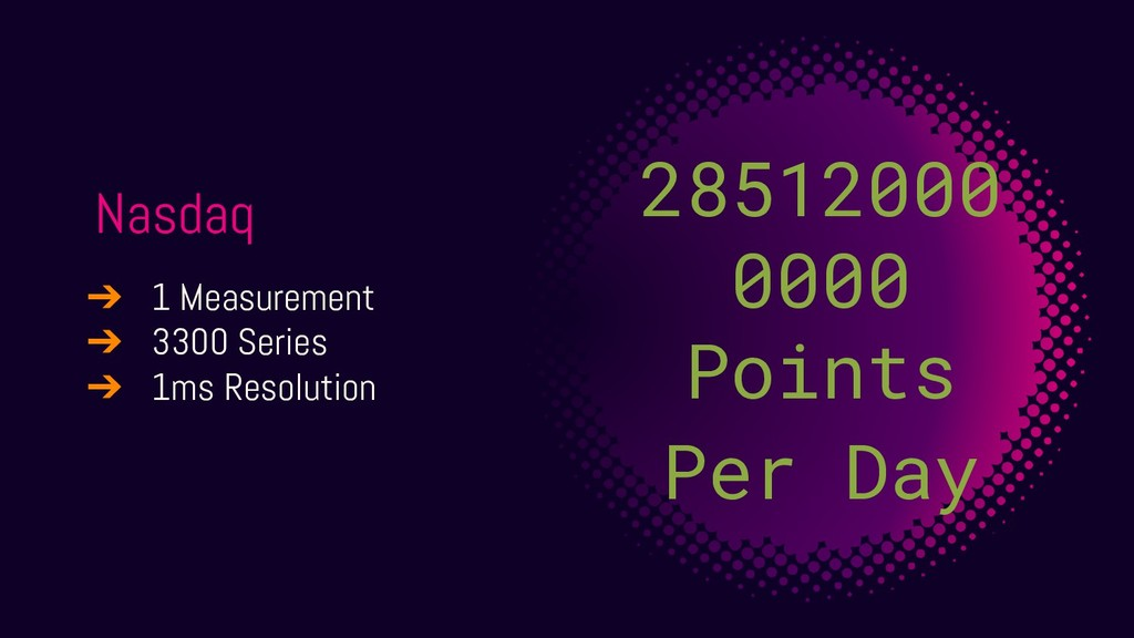 Nasdaq 28512000 0000 Points Per Day ➔ 1 Measure...