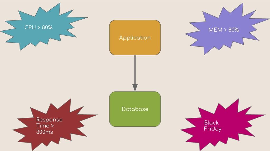 Application Database CPU > 80% MEM > 80% Respon...