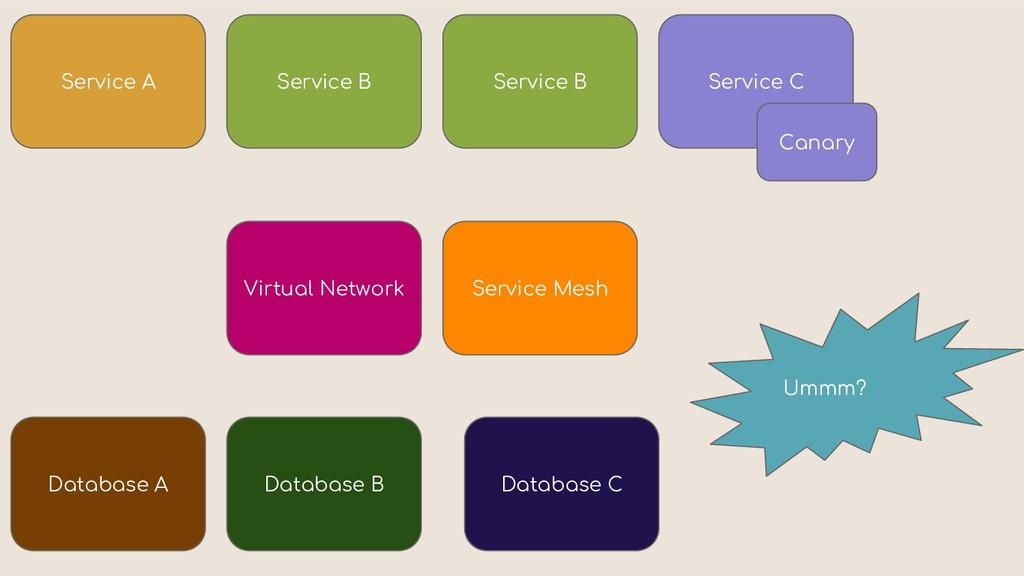 Service A Database A Service B Service B Servic...