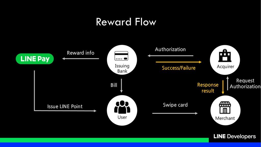 Reward Flow / / / / / / / / / /