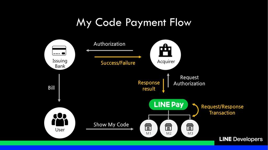 My Code Payment Flow / / / / / /    /