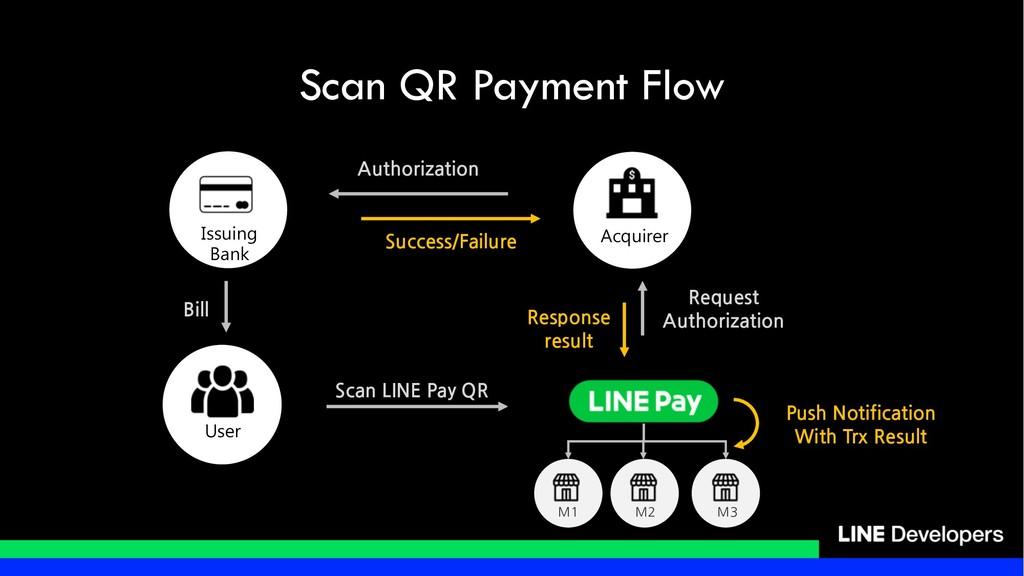 Scan QR Payment Flow / / / / /    /