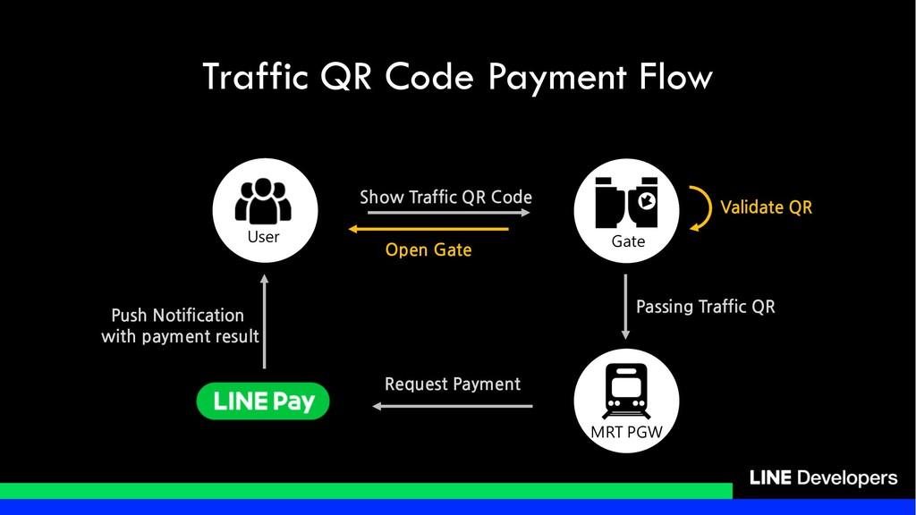 Traffic QR Code Payment Flow