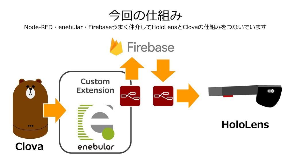 今回の仕組み Node-RED・enebular・Firebaseうまく仲介してHoloLen...