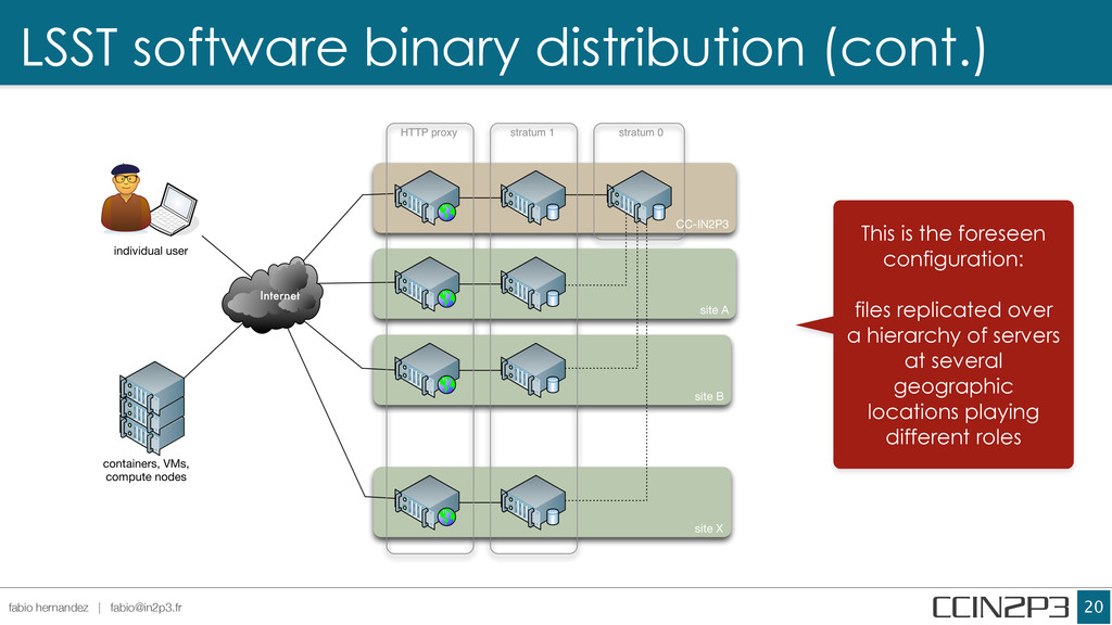 LSST software binary distribution (cont.) !20 f...
