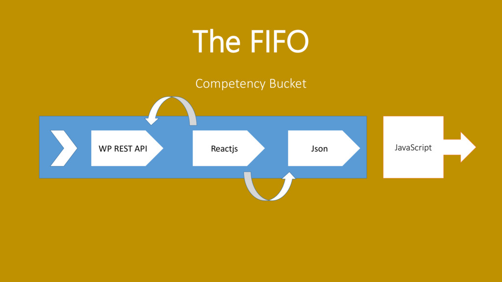 The FIFO Competency Bucket WP REST API Reactjs ...