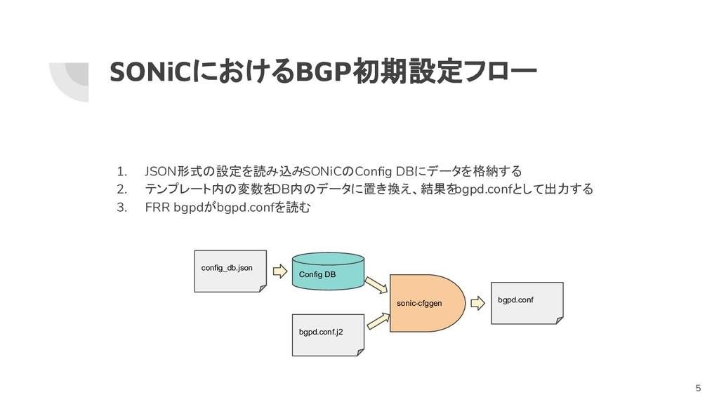 SONiCにおけるBGP初期設定フロー 1. JSON形式の設定を読み込みSONiCのConfi...