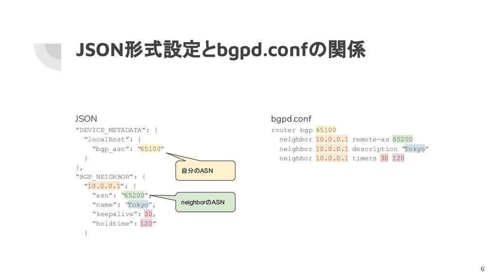 "JSON形式設定とbgpd.confの関係 JSON ""DEVICE_METADATA"": {..."