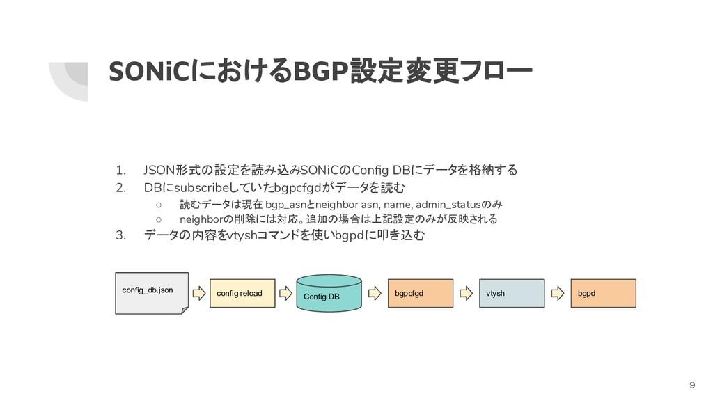 1. JSON形式の設定を読み込みSONiCのConfig DBにデータを格納する 2. DBに...