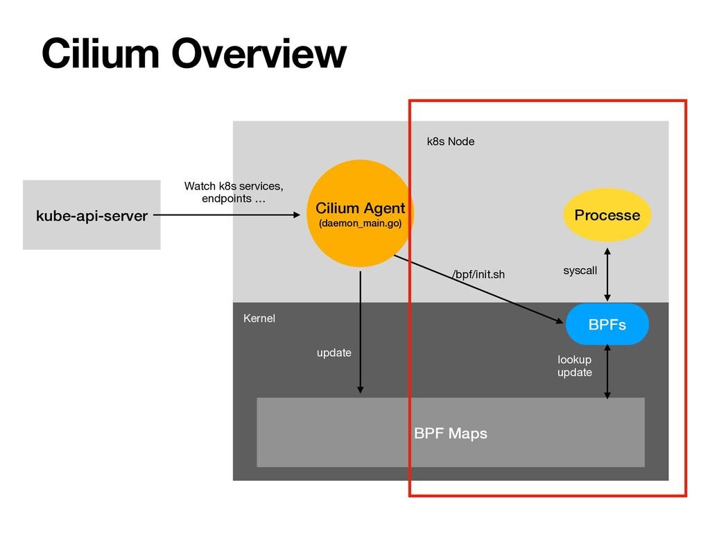 kube-api-server Cilium Agent (daemon_main.go) B...
