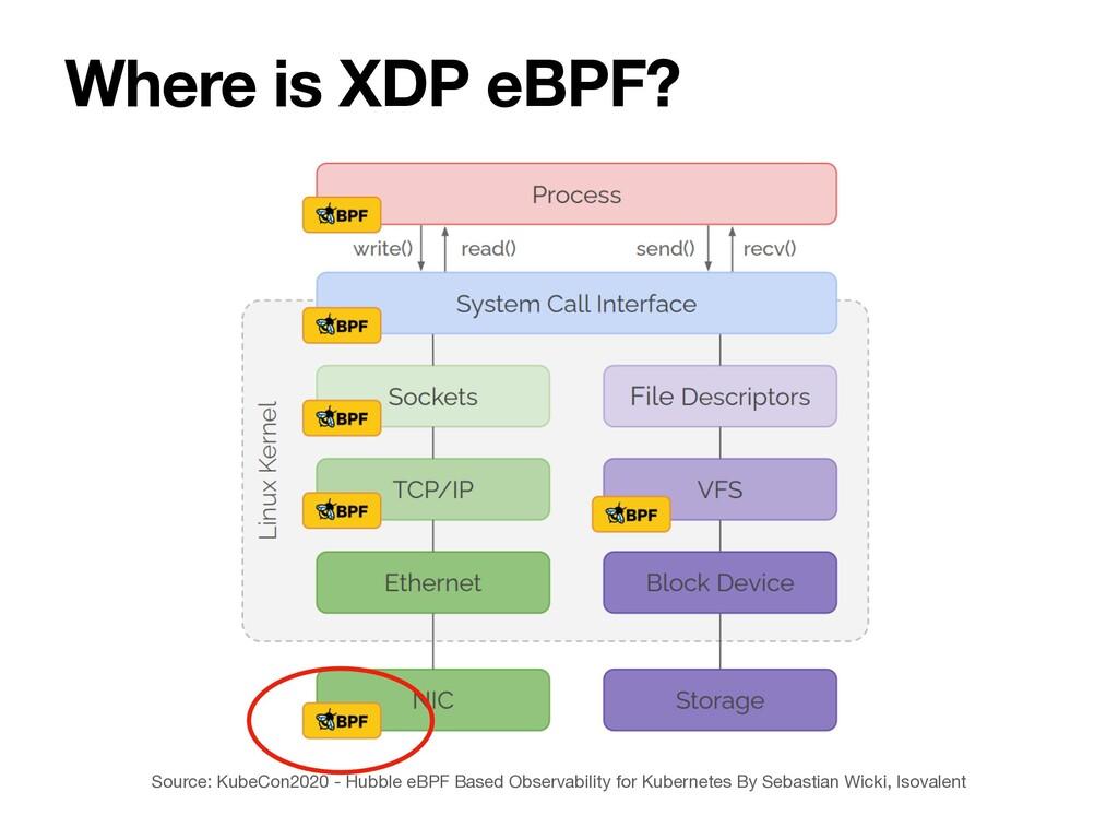 Where is XDP eBPF? Source: KubeCon2020 - Hubble...