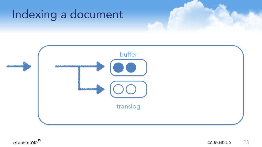 { } CC-BY-ND 4.0 Indexing a document 23 buffer ...
