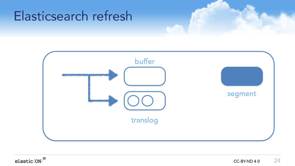 { } CC-BY-ND 4.0 Elasticsearch refresh 24 buffe...