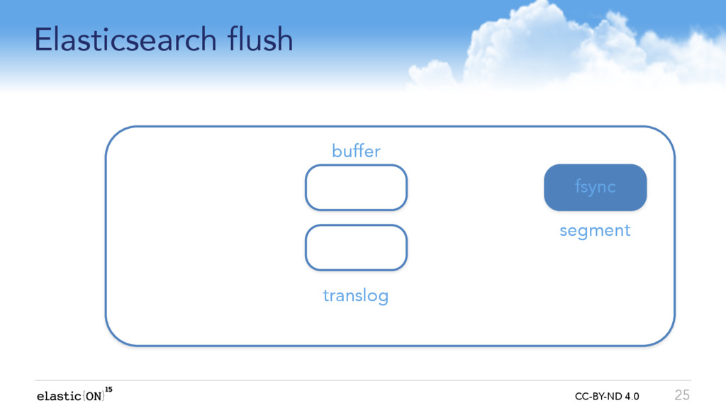 { } CC-BY-ND 4.0 Elasticsearch flush 25 buffer ...