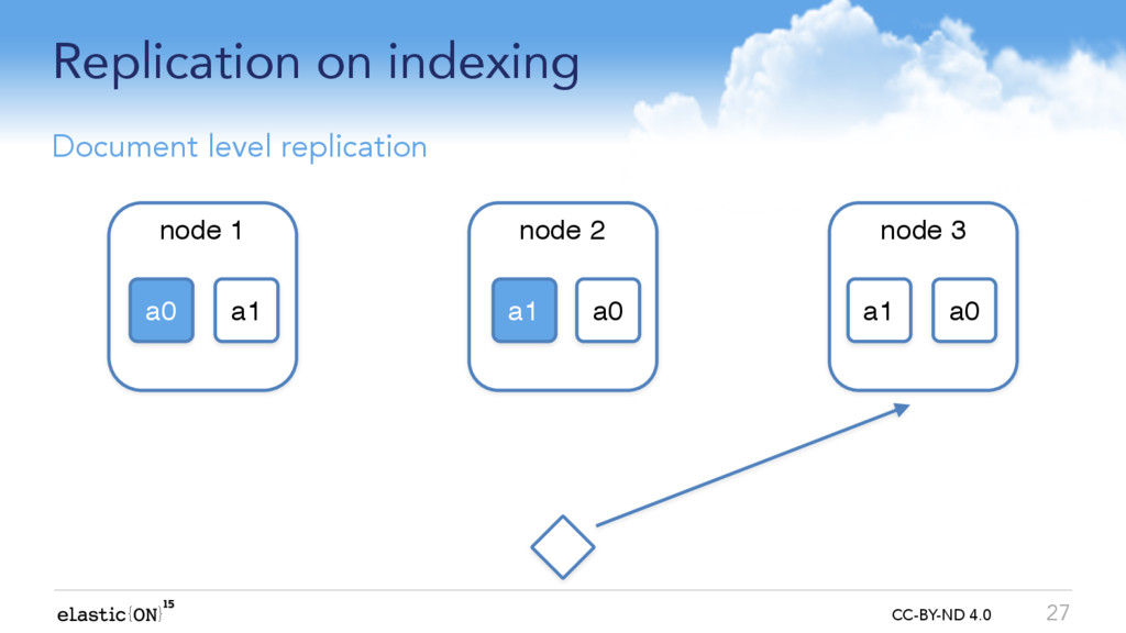 { } CC-BY-ND 4.0 Replication on indexing 27 Doc...