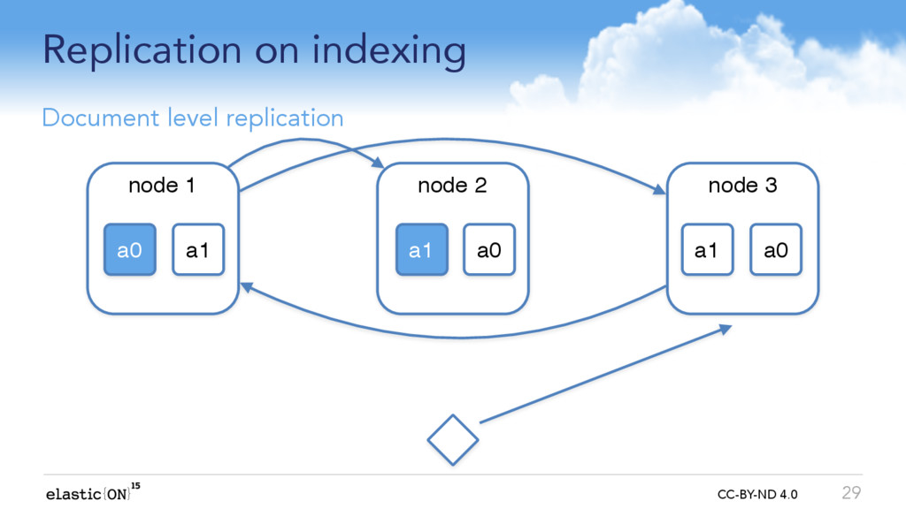 { } CC-BY-ND 4.0 Replication on indexing 29 Doc...