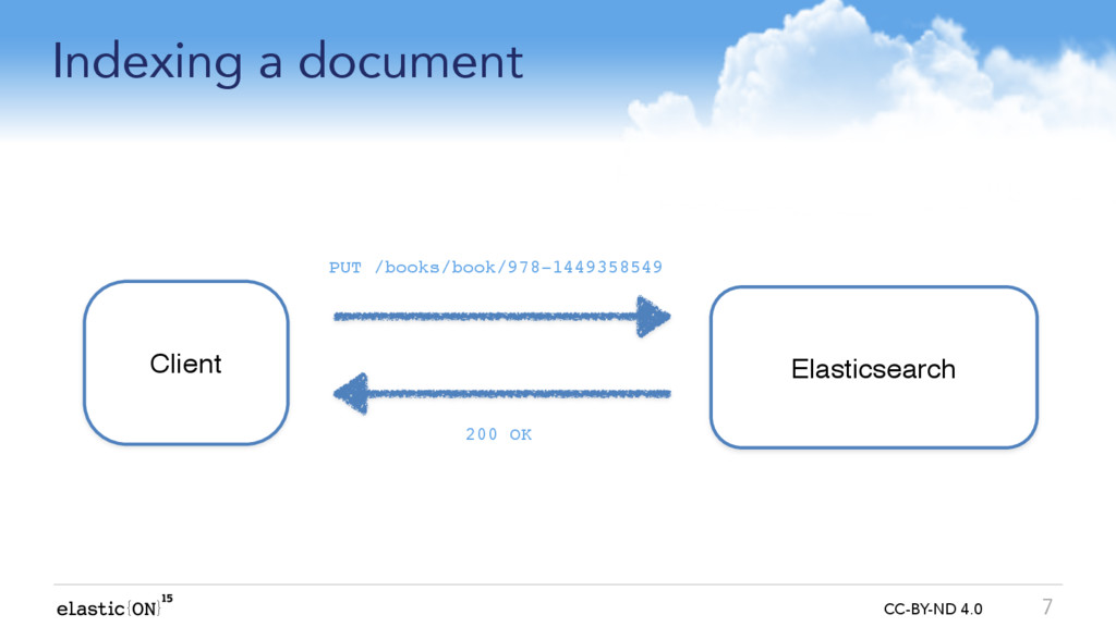 { } CC-BY-ND 4.0 Indexing a document 7 Elastics...