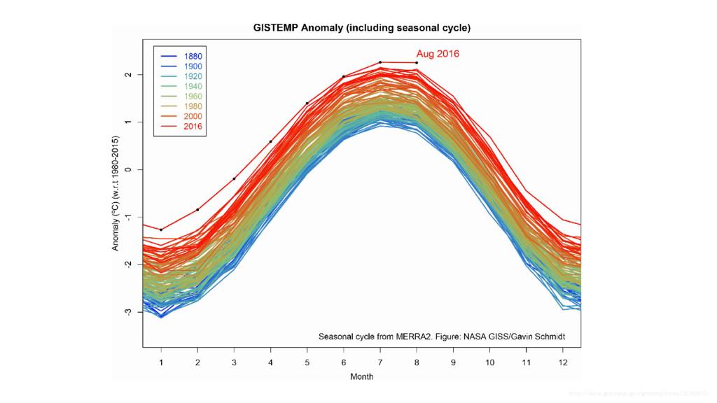 http://data.giss.nasa.gov/gistemp/news/20160912/