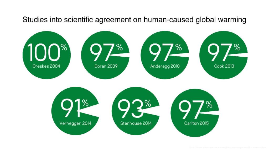 http://www.skepticalscience.com/global-warming-...