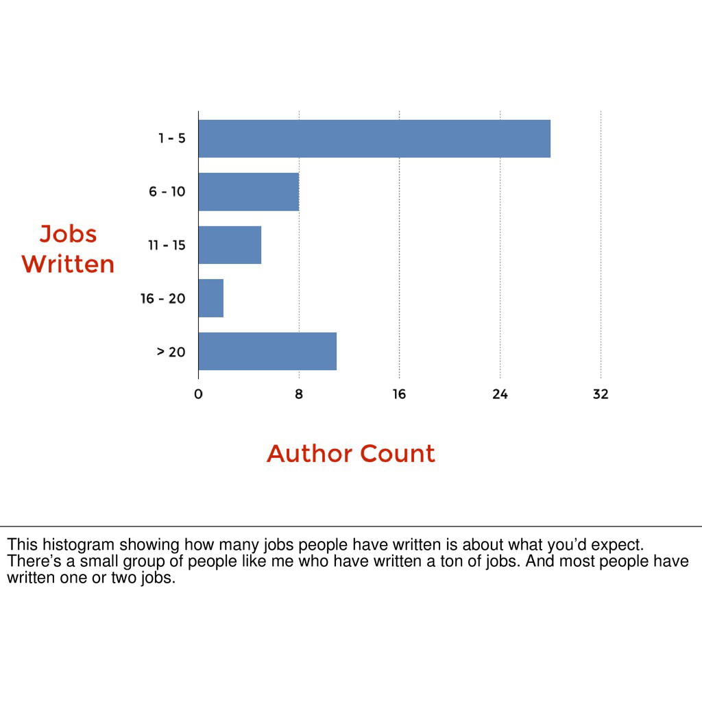 This histogram showing how many jobs people hav...