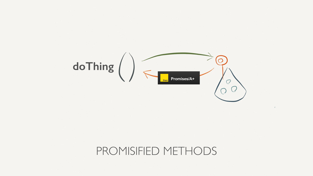 PROMISIFIED METHODS doThing