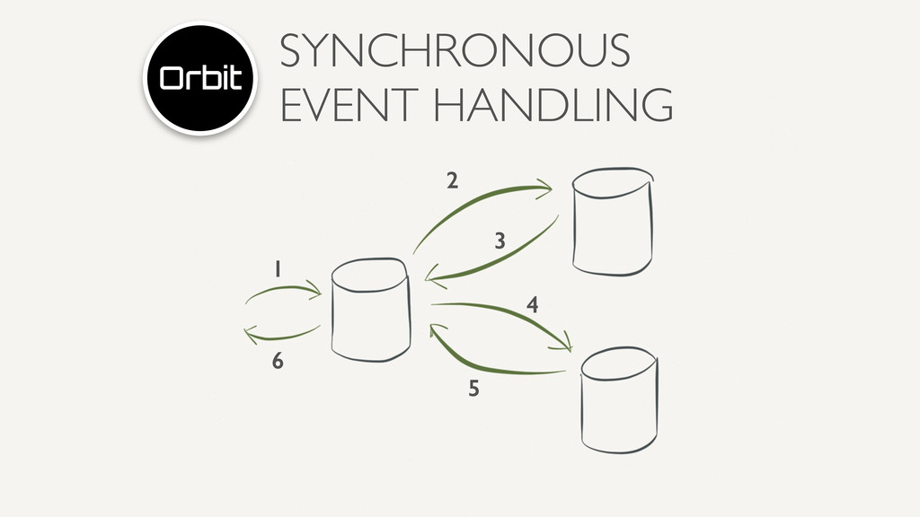 SYNCHRONOUS EVENT HANDLING 1 2 3 4 5 6