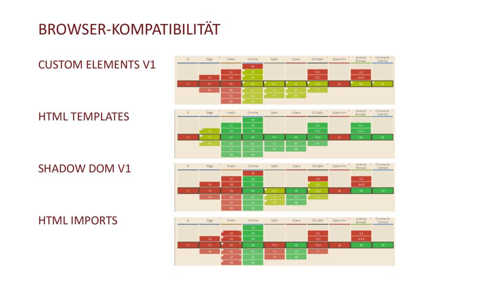 BROWSER-KOMPATIBILITÄT CUSTOM ELEMENTS V1 HTML ...