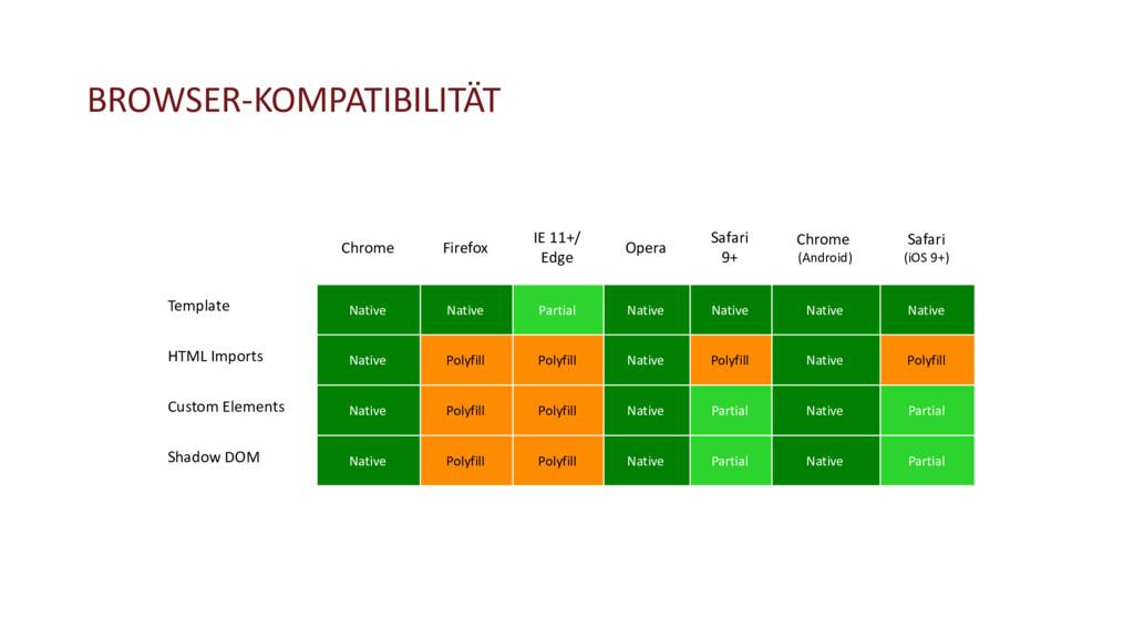 BROWSER-KOMPATIBILITÄT Chrome Firefox IE 11+/ E...