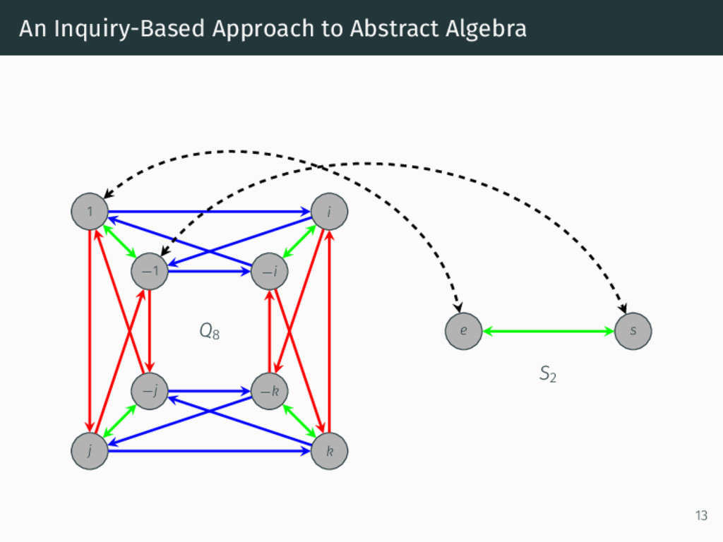 An Inquiry-Based Approach to Abstract Algebra 1...