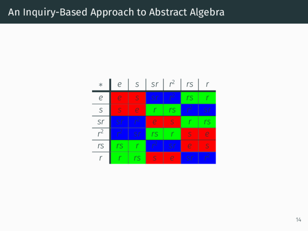 An Inquiry-Based Approach to Abstract Algebra ∗...
