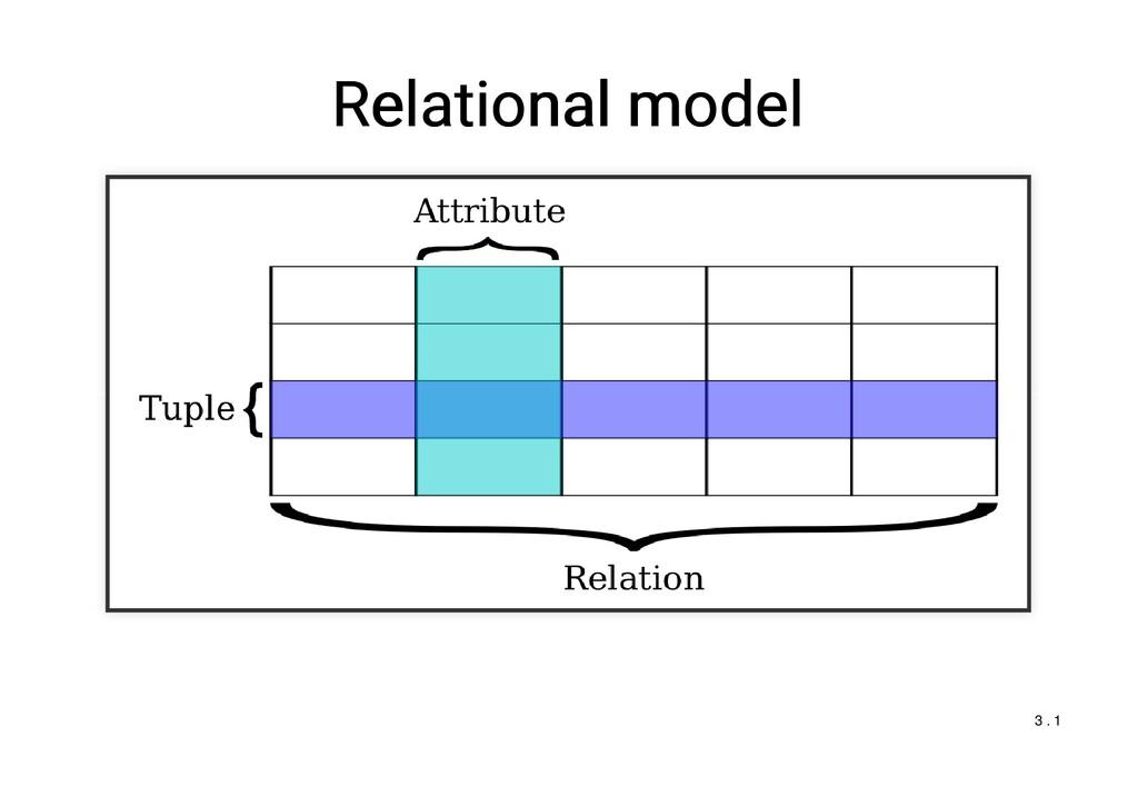 Relational model Relational model 3 . 1