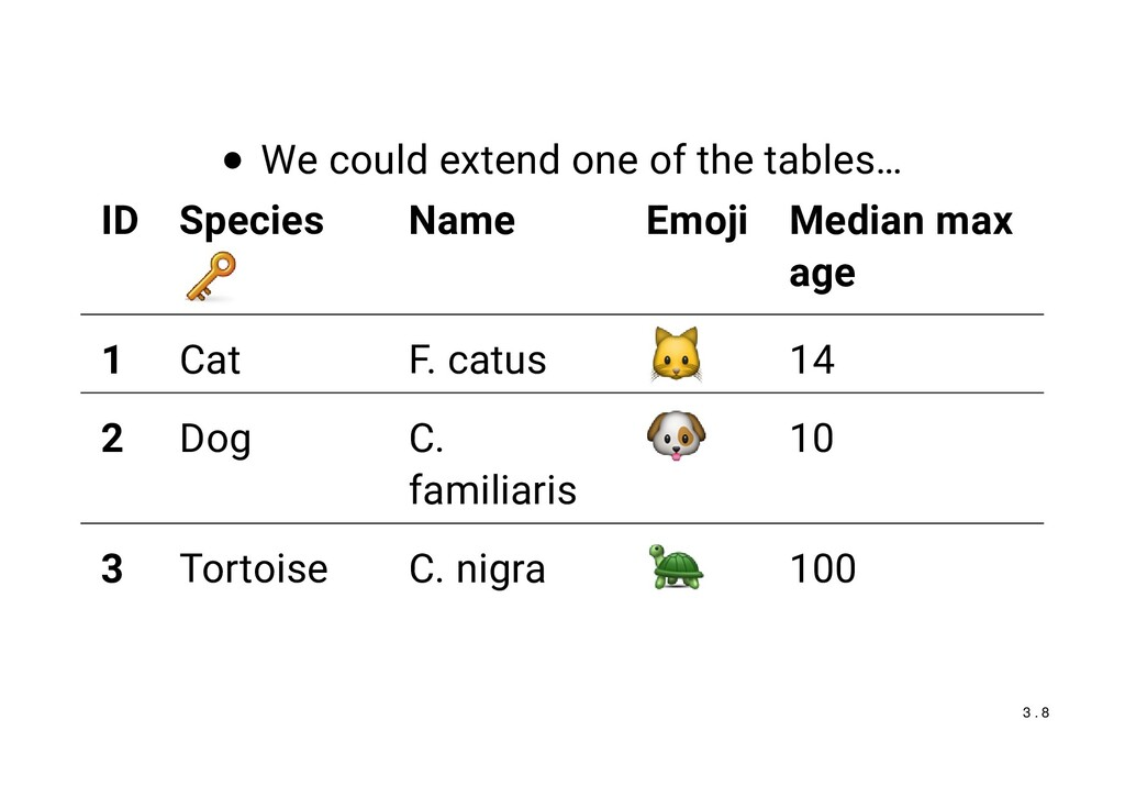 We could extend one of the tables… ID Species N...