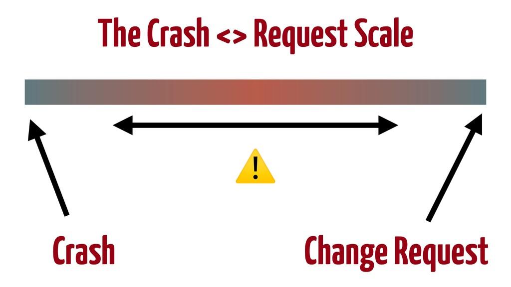 The Crash <> Request Scale Crash Change Request...