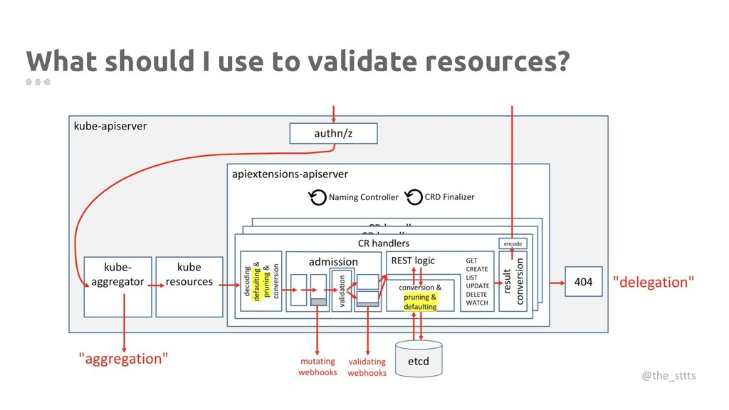 What should I use to validate resources?