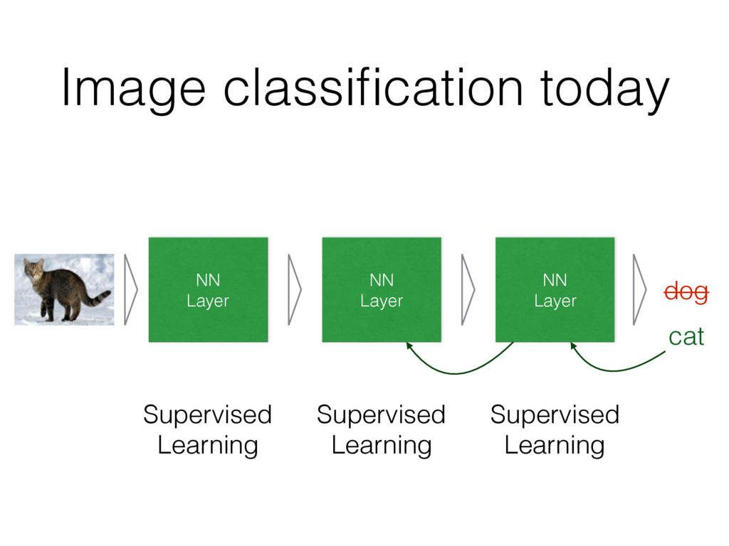 Image classification today NN Layer Supervised L...