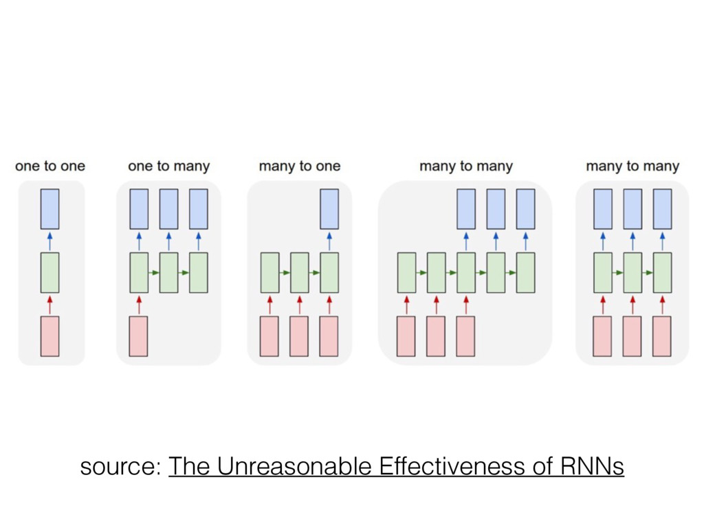 source: The Unreasonable Effectiveness of RNNs