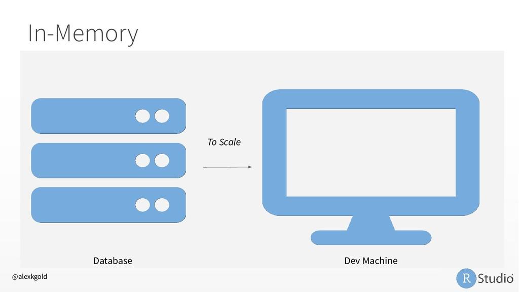 In-Memory Database Dev Machine To Scale @alexkg...