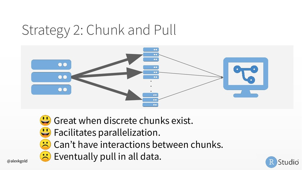 Strategy 2: Chunk and Pull  Great when discrete...